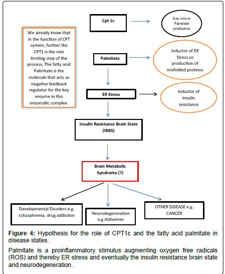 alzheimers-disease-parkinsonism-proinflammatory-stimulus