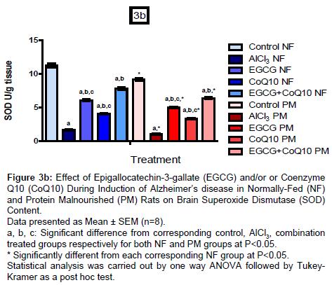 alzheimers-disease-parkinsonism-protein-malnourished