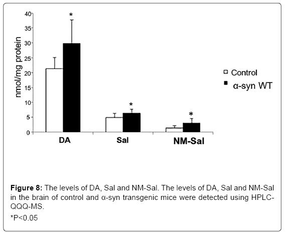 alzheimers-disease-parkinsonism-transgenic-mice