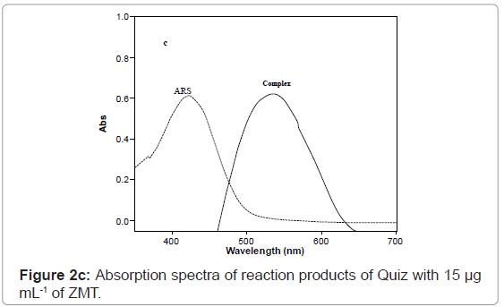 analytical-bioanalytical-techniques-Absorption-spectra-Quiz