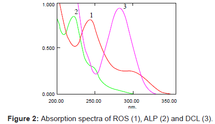 analytical-bioanalytical-techniques-Absorption-spectra-ROS