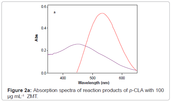 analytical-bioanalytical-techniques-Absorption-spectra-reaction