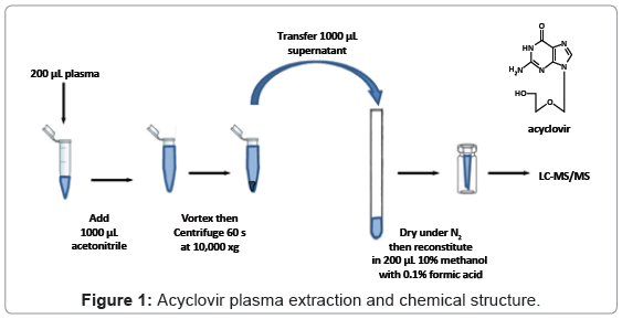 analytical-bioanalytical-techniques-Acyclovir-plasma-chemical