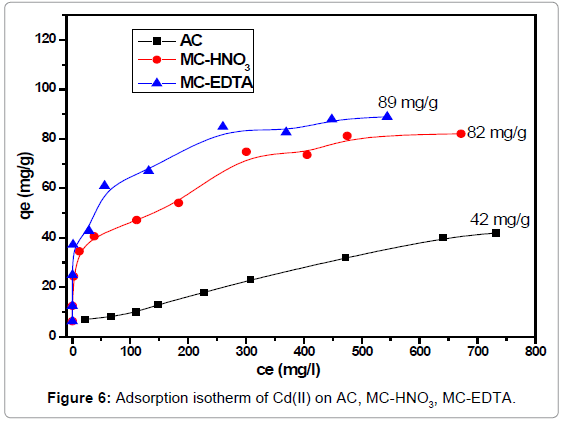 analytical-bioanalytical-techniques-Adsorption-isotherm-EDTA
