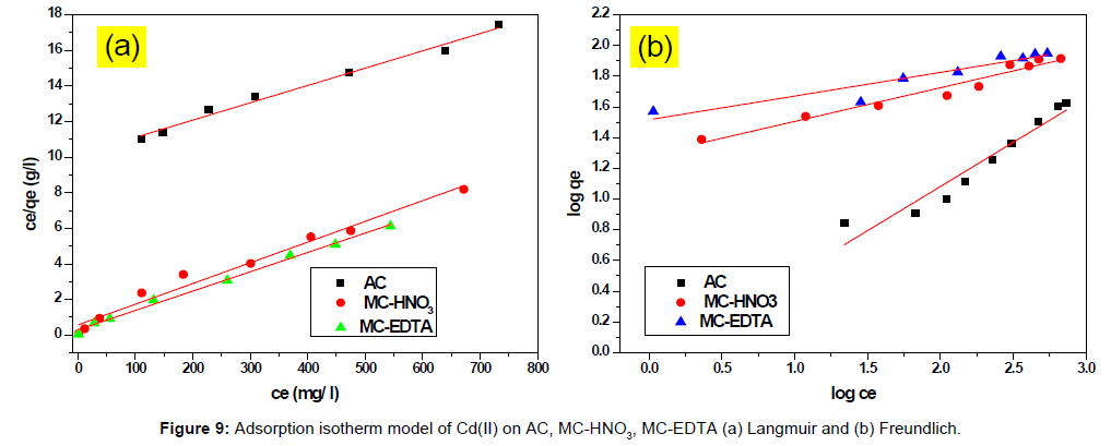 analytical-bioanalytical-techniques-Adsorption-isotherm-model