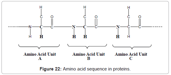 analytical-bioanalytical-techniques-Amino-sequence-proteins