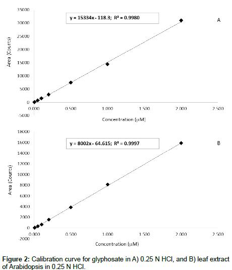 analytical-bioanalytical-techniques-Arabidopsis