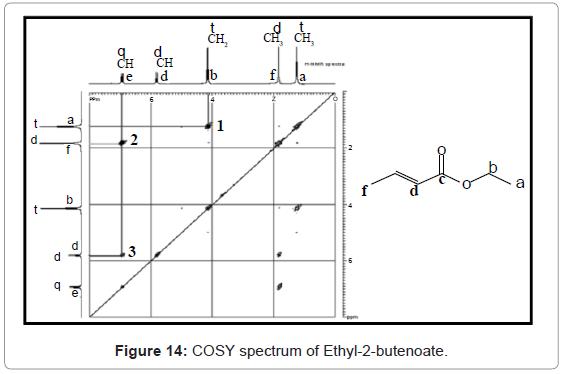 analytical-bioanalytical-techniques-COSY-spectrum-Ethyl-2-butenoate