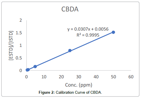 analytical-bioanalytical-techniques-Calibration-Curve-CBDA