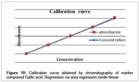 analytical-bioanalytical-techniques-Calibration-curve
