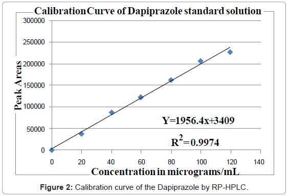 analytical-bioanalytical-techniques-Calibration-curve-Dapiprazole