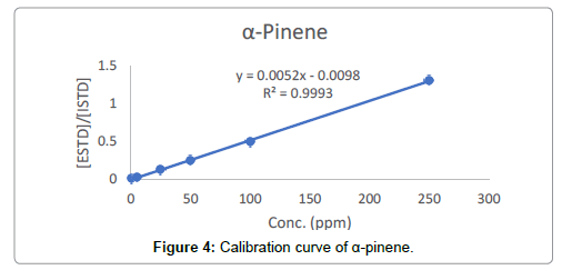 analytical-bioanalytical-techniques-Calibration-curve-pinene