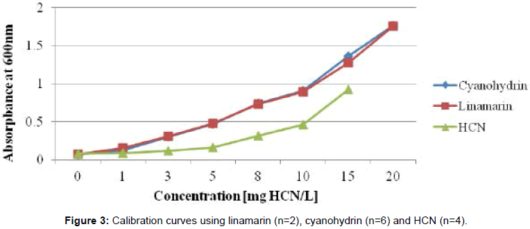 analytical-bioanalytical-techniques-Calibration-curves-linamarin
