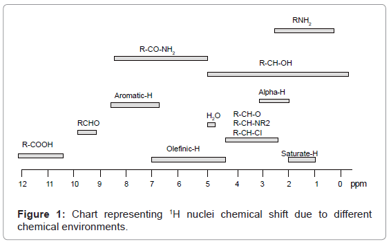 analytical-bioanalytical-techniques-Chart-nuclei-chemical
