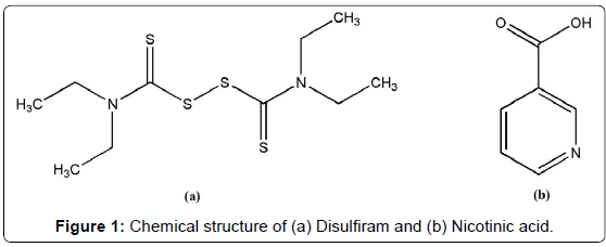 analytical-bioanalytical-techniques-Chemical-Disulfiram-Nicotinic