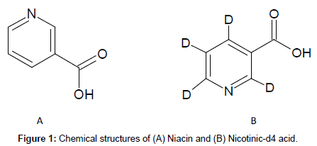 analytical-bioanalytical-techniques-Chemical-structures