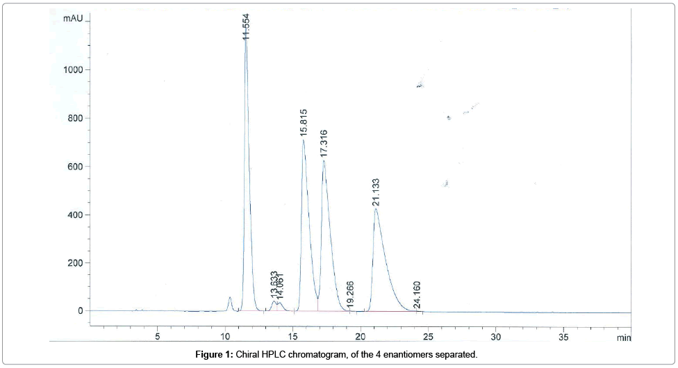 analytical-bioanalytical-techniques-Chiral-HPLC
