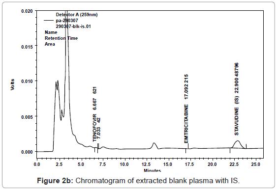 analytical-bioanalytical-techniques-Chromatogram-blank-plasma