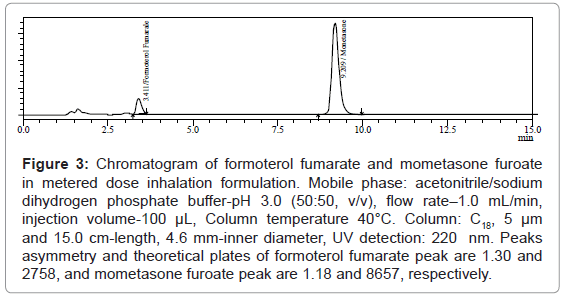 analytical-bioanalytical-techniques-Chromatogram-formoterol-fumarate
