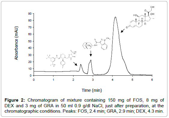 analytical-bioanalytical-techniques-Chromatogram-mixture-chromatographic
