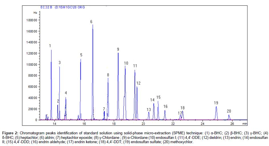 analytical-bioanalytical-techniques-Chromatogram-peaks