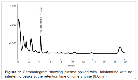analytical-bioanalytical-techniques-Chromatogram-plasma-spiked