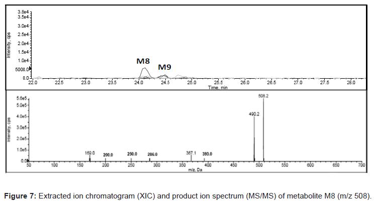 analytical-bioanalytical-techniques-Chromatogram-spectrum-metabolites
