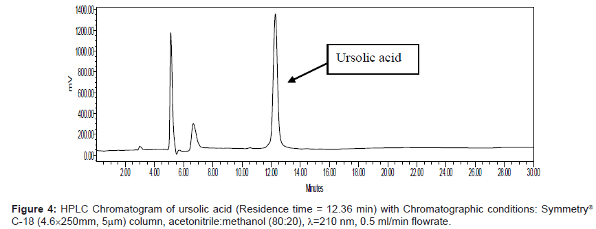 analytical-bioanalytical-techniques-Chromatogram-ursolic-acetonitrile