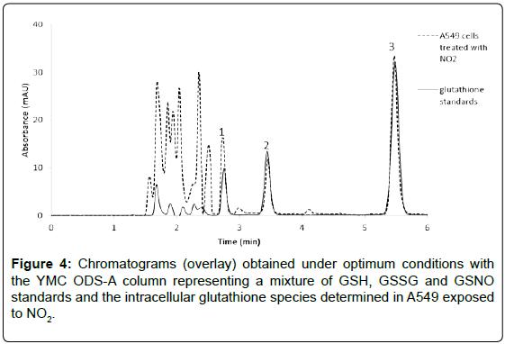 analytical-bioanalytical-techniques-Chromatograms-optimum-column
