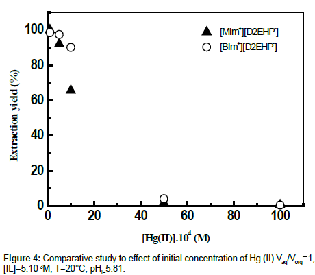 analytical-bioanalytical-techniques-Comparative-study
