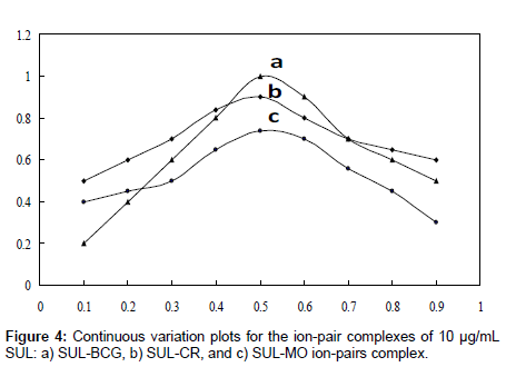analytical-bioanalytical-techniques-Continuous-variation