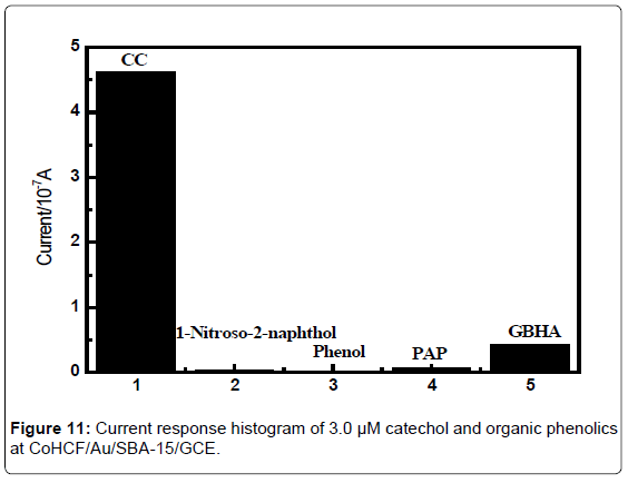analytical-bioanalytical-techniques-Current-response-histogram