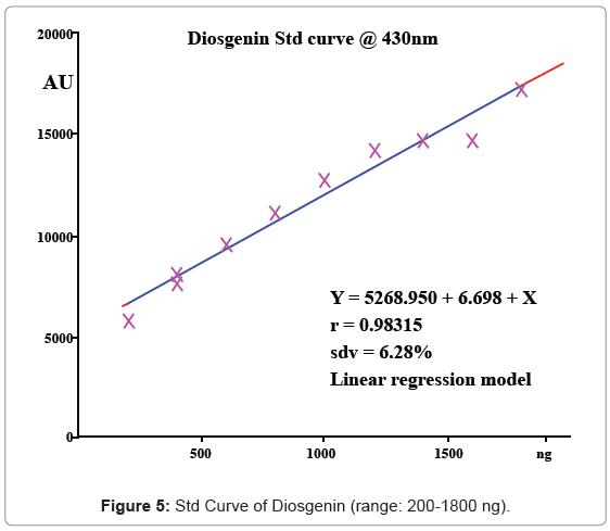 analytical-bioanalytical-techniques-Curve-Diosgenin-range