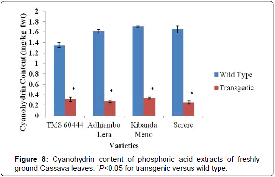analytical-bioanalytical-techniques-Cyanohydrin-phosphoric-Cassava
