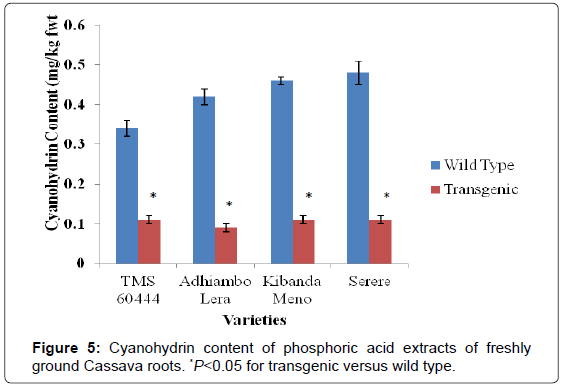 analytical-bioanalytical-techniques-Cyanohydrin-phosphoric-extracts