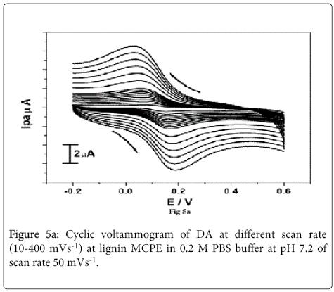 analytical-bioanalytical-techniques-Cyclic-voltammogram