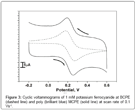 analytical-bioanalytical-techniques-Cyclic-voltammograms