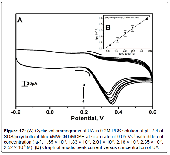 analytical-bioanalytical-techniques-Cyclic-voltammograms-brilliant