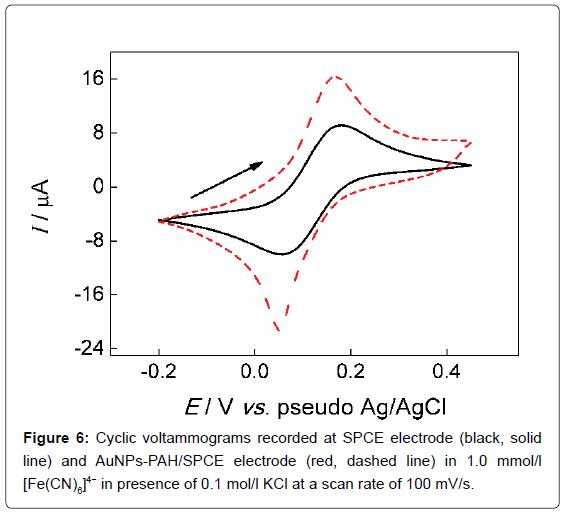 analytical-bioanalytical-techniques-Cyclic-voltammograms-electrode