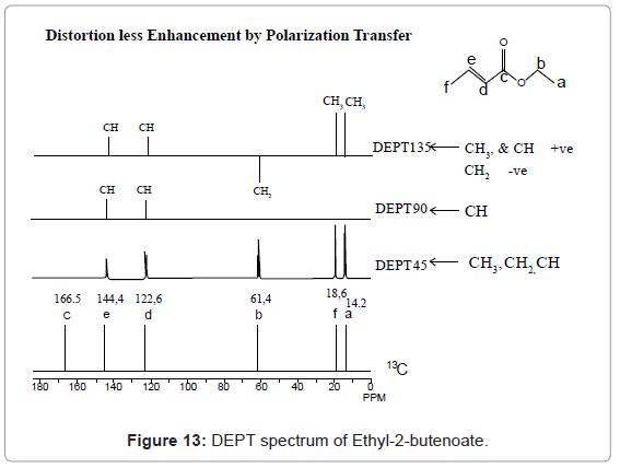 analytical-bioanalytical-techniques-DEPT-spectrum-butenoate