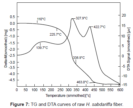 analytical-bioanalytical-techniques-DTA-curves-fiber