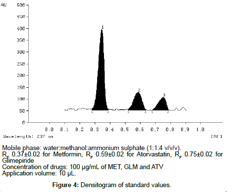 analytical-bioanalytical-techniques-Densitogram