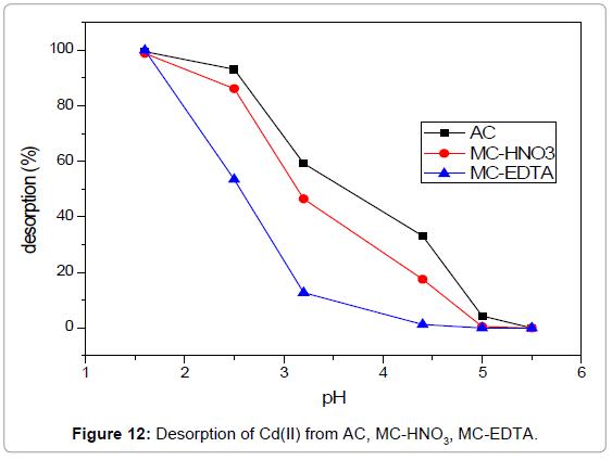 analytical-bioanalytical-techniques-Desorption-EDTA