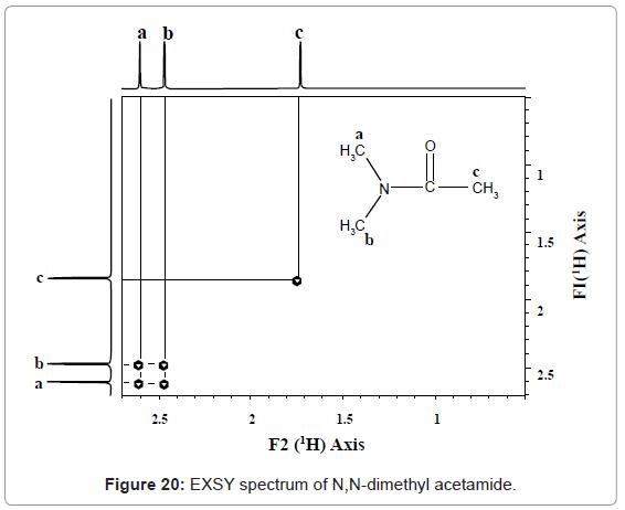 analytical-bioanalytical-techniques-EXSY-spectrum-dimethyl