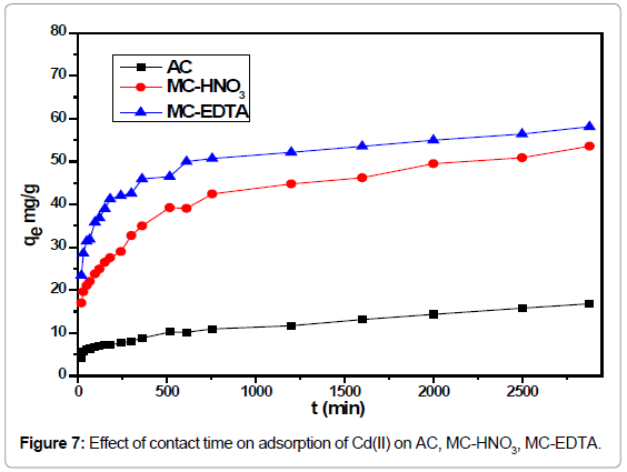 analytical-bioanalytical-techniques-Effect-contact-adsorption