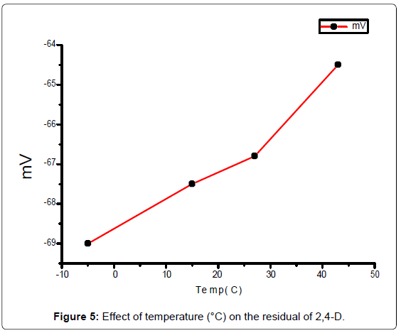 analytical-bioanalytical-techniques-Effect-temperature-residual