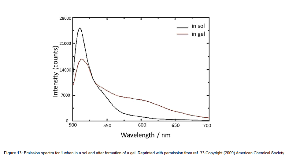 analytical-bioanalytical-techniques-Emission-spectra