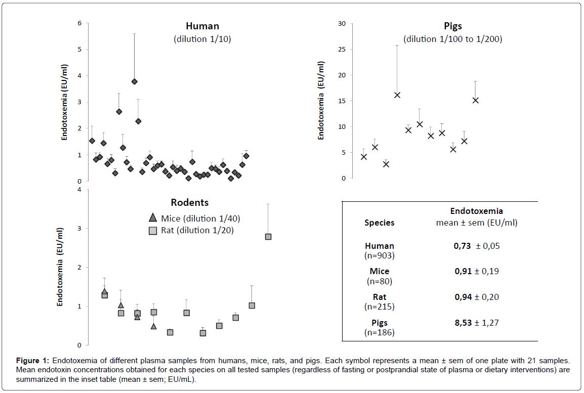 analytical-bioanalytical-techniques-Endotoxemia-plasma-mice