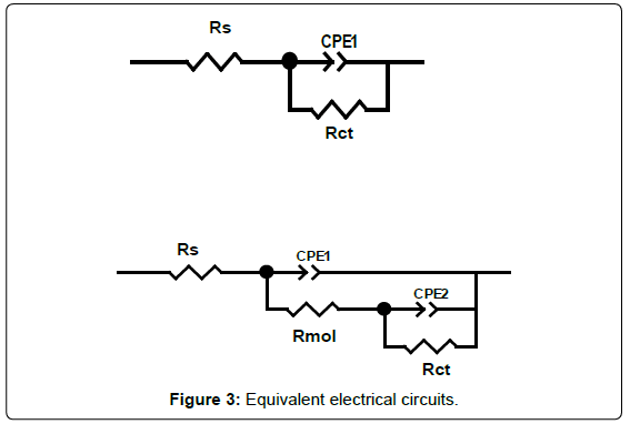 analytical-bioanalytical-techniques-Equivalent-electrical-circuits