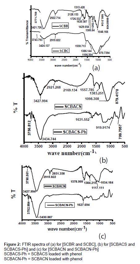 analytical-bioanalytical-techniques-FTIR-spectra